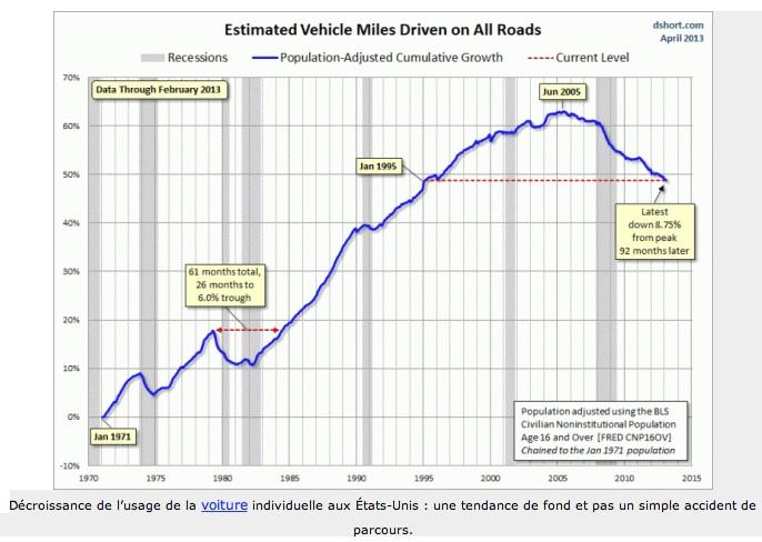 décroissance cars USA