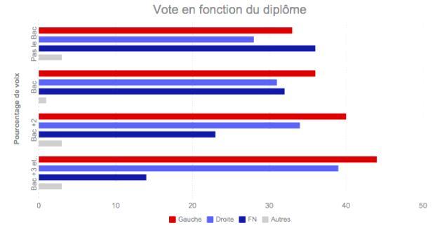 vote en fonction du diplôme
