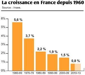 croissance en France depuis 1960